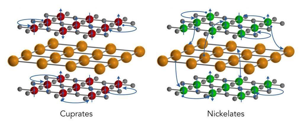 Nickelate Superconductor SLAC