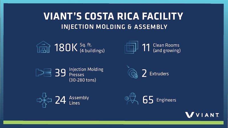 Viant Costa Rica