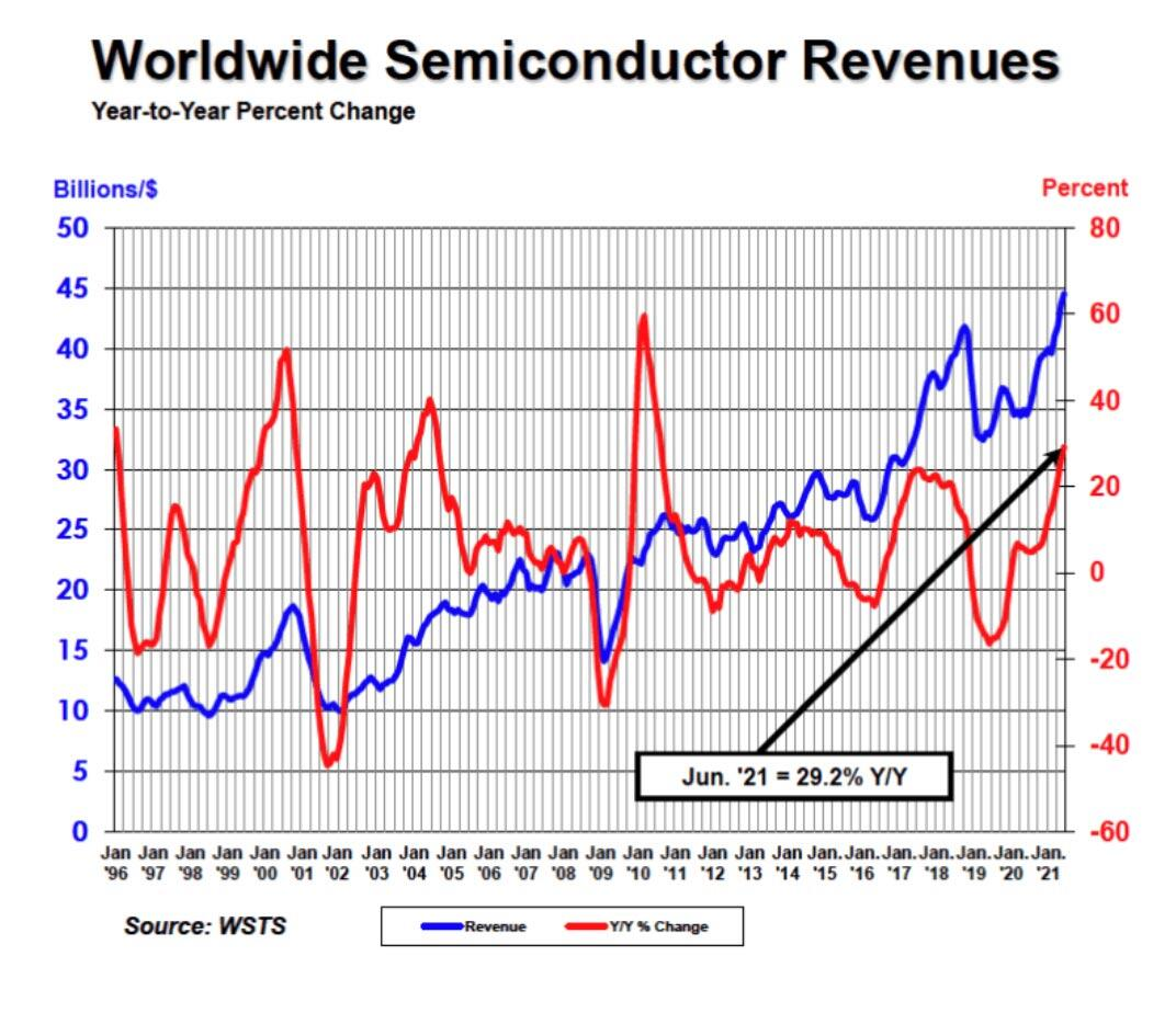 Semiconductor Industry Sales